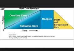 palliative care, simple graph