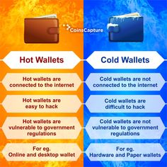 Know how it differs Hot wallet vs. Investing In Cryptocurrency, Buy Cryptocurrency, Blockchain Cryptocurrency, Cryptocurrency Trading, Learn Computer Coding, Online Wallet, Bitcoin Mining Software, Cloud Computing Services, Best Crypto