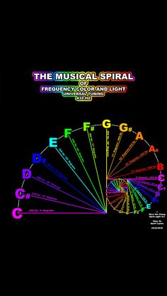 Musical Spiral of Frequency Color and Light. Fibonacci spiral of tuning. Fibonacci Spiral, Fibonacci Golden Ratio, Sound Healing, Healing Herbs, Quantum Physics, Music Therapy, Flower Of Life, Music Lessons, Spirit Science