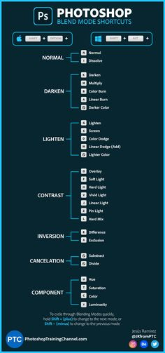 Info Graphic showing the keyboard shortcuts for Blend Modes in Photoshop. By Jesus Ramirez from the Photoshop training Channel. Photoshop Design, Photoshop Tutorial, Learn Photoshop, Photoshop Actions, Photoshop Lessons, Photography Basics, Photography Lessons, Photoshop Photography, Photography Photos