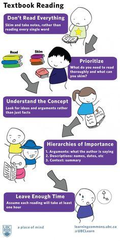 Textbook Reading Toolkit