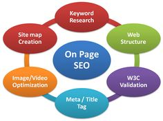 seo-2 - search engine optimisation #seo #searchengineoptimization #searchengineranking #googleranking #searchengineoptimization