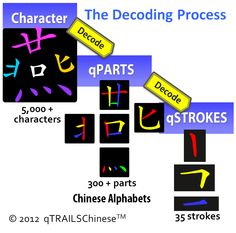 The Decoding Process
