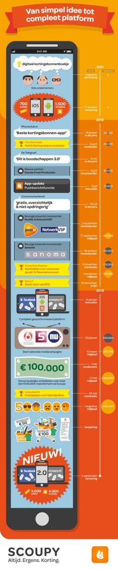 Timeline van SCOUPY: van simpel idee tot compleet platform. #infographic