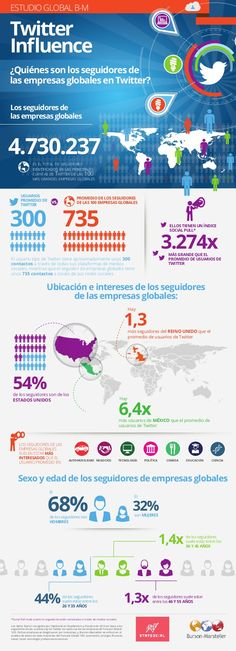 Estudio Global B-M Twitter Influence - INFOGRAFIA GLOBAL