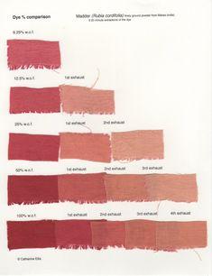 Digging Deeper into a Single Dye – Madder (Rubia cordifolia) Natural Dye Fabric, Natural Dyeing, Powder Dye, How To Dye Fabric, Dyeing Fabric, Textiles, Color Theory, Fabric Swatches, Shibori