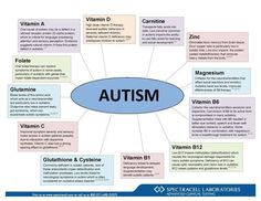 Handy info for parents of children with Autism