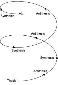 Hegel chart - Buscar con Google