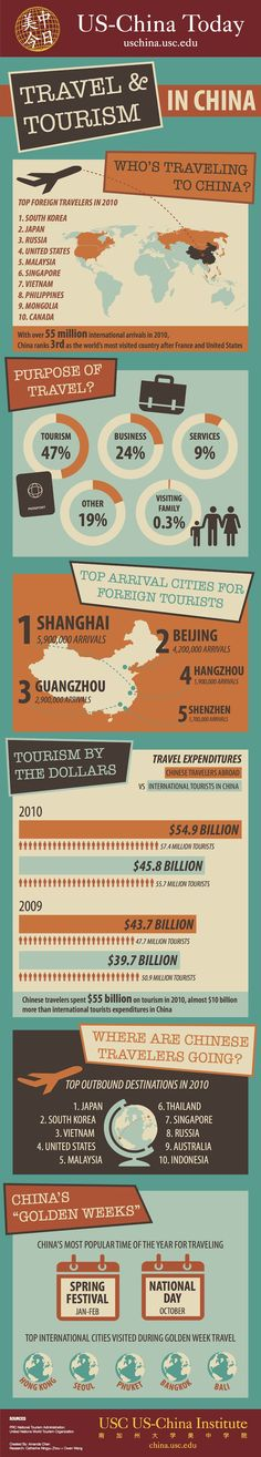Cool infographic on travel in China from Shanghaiist