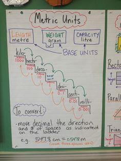 Metric conversion anchor chart-soooo much better than the anchor chart I made today! Will be redoing it! Math Conversions, Metric Conversion Chart, Math Charts, Math Anchor Charts, Math Help, Fun Math, Maths, Learn Math, Fifth Grade Math