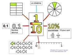 Les fractions décimales Plus Decimal, Montessori Math, Homeschool Math, Math Worksheets, Math Activities, Gre Math, Math Charts, Math Courses, 5th Grade Math