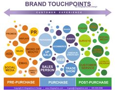 Brand Touchpoints in customer experience.