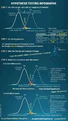 Hypothesis testing explained in one page Statistics Math, Machine Learning Deep Learning, It Service Management, Quantitative Research, Research Methods, Academic Writing, Calculus, Algebra, Data Analytics