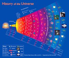 History of the Universe Poster