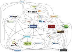 Los altos ejecutivos utilizan más las redes sociales que el resto de trabajadores