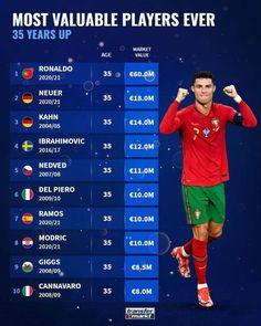 #Ronaldo #Neuer #Kahn #Ibrahimovic #Nedved #Delpiero #Ramos #Modric #Giggs #Cannavaro