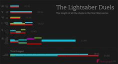 Infographic: The Length of All Star Wars Lightsaber Duals