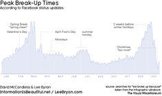 Peak break up times on facebook