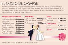 ¿Cuánto cuesta una boda en México?