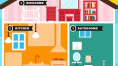 Whether you have kids living at home or just the occasional child visitor, you should know about your home's danger zones. This infographic takes you room by room in the house to identify hazards.