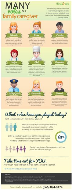 Infographic: The Many Roles of a Family Caregiver -- What roles have you played today?