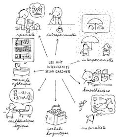Intelligences multiples H. Learn French, Learn English, English English, Montessori, School Organisation, Social Organization, Multiple Intelligences, Effective Teaching, Brain Gym