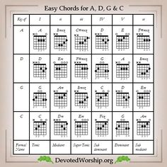 Easy Guitar Chords for A, D, G and C Keys