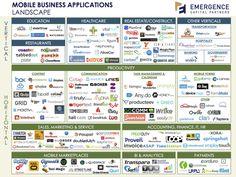 Mobile Business Applications Landscape