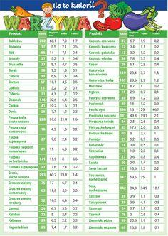 Ile kalorii mają warzywa? Sprawdź naszą tabelę!