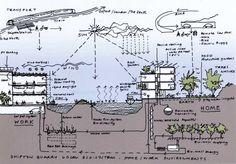 Feilden Clegg Bradley Site Analysis Architecture, Architecture Tools, Architecture Concept Drawings, Architecture Graphics, Futuristic Architecture, Sustainable Architecture, Landscape Plane, Passive House Design, Architecture Presentation Board