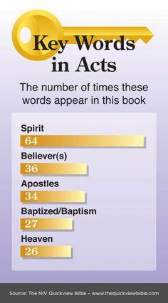 Sleutelwoorden in het boek Handelingen. Keywords in the Book of Acts.