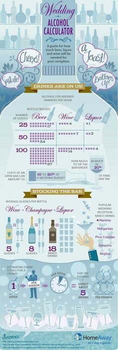"""wedding alcohol calculator - infographic guide to how much beer, wine and liquor to buy for small weddings."" -Haha, well my wedding will have alcohol limited. Partially open bar, I think yes. The Plan, How To Plan, Perfect Wedding, Dream Wedding, Wedding Day, Trendy Wedding, Open Bar Wedding, Wedding Guest List, Wedding Shot"