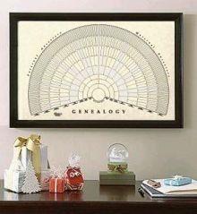Genealogy Charts 9 generation fan chart