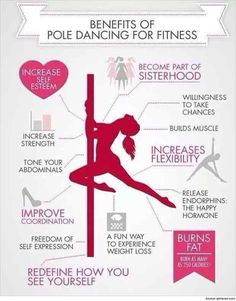 Pole dance fitness is a form of performance which includes dance and acrobatic moves. It includes greater stamina and exertion from those performing it.
