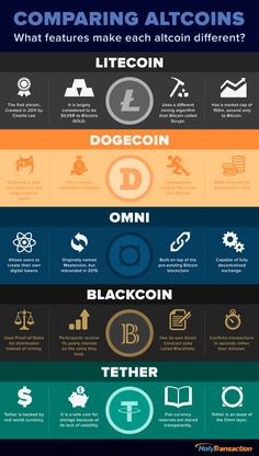 Comparing Altcoins - Infographic