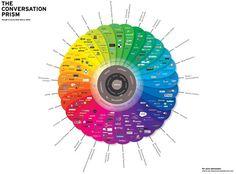 Social Media is Hard: The 2013 Landscape of Social Networks in One Infographic - the Conversation Prism by Brian Solis Social Marketing, Marketing Digital, Web Social, Types Of Social Media, Social Media Channels, Social Media Tips, Social Networks, Content Marketing, Internet Marketing