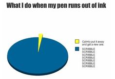 We use a lot of pie charts at work (I think because they remind everyone of pie and almost everyone I know likes a nice piece of pie). Here are a few funny ones for your Wednesday morning. more funny pie charts