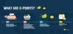 G-Points : A Reward for Loyal #Customers!