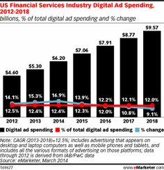 US Financial Industry Increases Mobile Spending to Push New Services http://www.emarketer.com/Article/US-Financial-Industry-Increases-Mobile-Spending-Push-New-Services/1010863/2#sthash.XSqMMTM3.dpuf