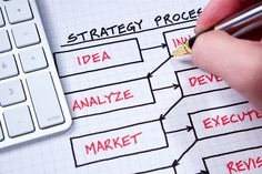 Whether you are a startup, a corporation, or an advertising agency, at some point you have to devise a media strategy or advertising plan. Marketing Plan, Content Marketing, Internet Marketing, Digital Marketing, Media Marketing, Affiliate Marketing, Strategic Planning Process, Advertising Plan, Advertising Agency