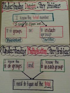 Understanding Multiplication & Division Story Problems