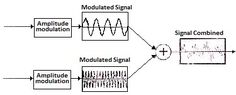 FDM - Frequency Division Multiplexing