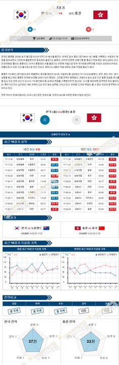 [농구월드컵] 2월 23일 19:30 농구분석 대한민국 vs 홍콩