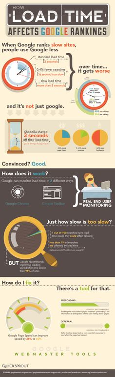 How load time affects Google Rankings #infographic