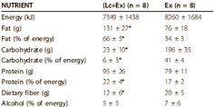 Study: low carb + strength training = big fat loss, no lean body mass loss