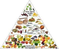 hypoglycemia pyramid