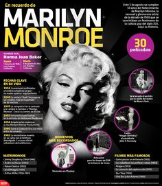 #UnDíaComoHoy pero de 1962, encontraron muerta en su cama con el teléfono descolgado, a Marilyn Monroe. #Infographic