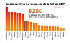 2017: El salario mínimo de España es el octavo mayor de la UE y el décimo por poder de compra