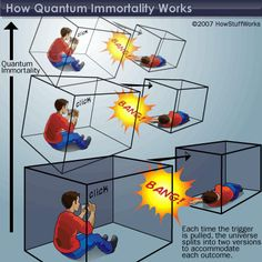 "This illustration of ""quantum suicide"" comes from the ""many-worlds"" interpretation of reality. This states that any time an action with different possible outcomes occurs, the world splits in two, with both outcomes occurring in separate universes."