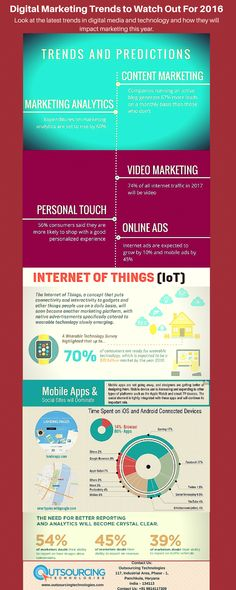 The Infographic provides you latest information about the emerging digital marketing trends to be watch out for 2016.